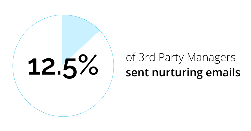Here is a statistic about Multifamily emails that might shock you