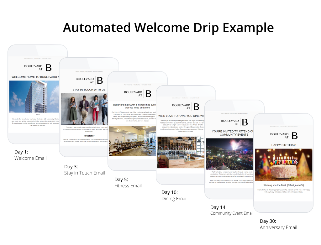 Here's an example of an Automated Welcome Drip