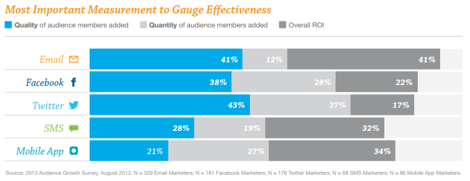 Most-Important-Measurement-Gauge_Effectiveness-social-media-vs-email-675x260