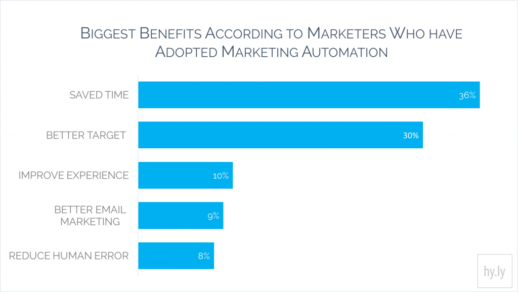 Biggest Benefits According to Marketers Who Have Adopted Marketing Automation