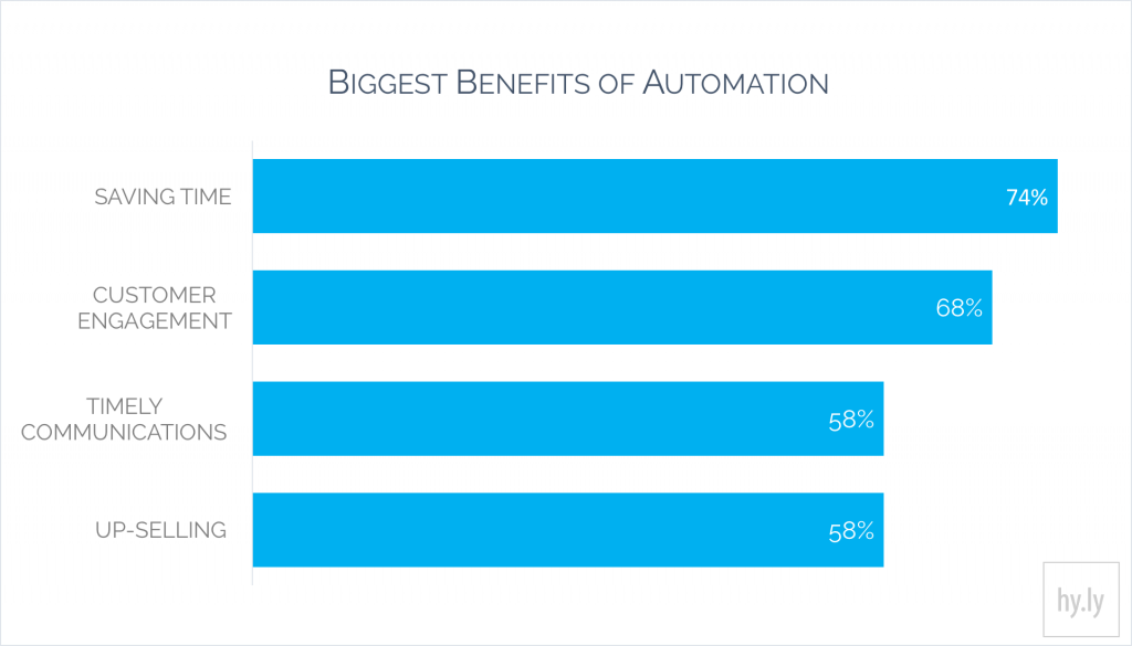 Biggest Benefits of Automation