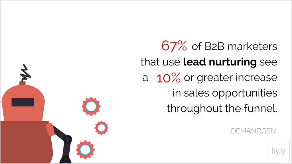 67% of B2B marketers that use lead nurturing see a 10% or greater increase in sales opportunities throughout the funnel.