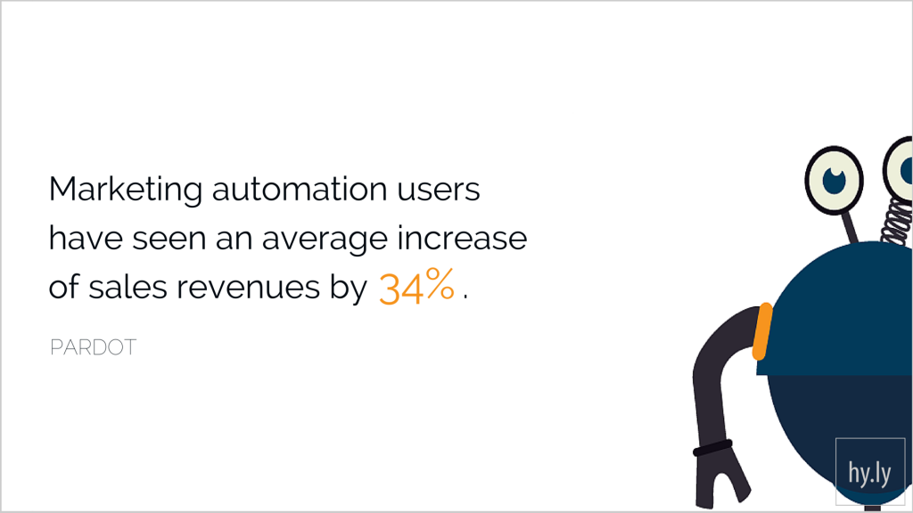 Marketing Automation users have seen an average increase of sales revenue by 34%.