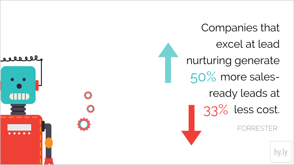 Companies that excel in lead nurturing generate 50% more sales-ready leads at 33% lower cost per lead.