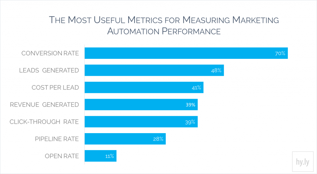 The most useful measure of marketing automation performance is conversion rate say 70% of very successful Marketing Automation users