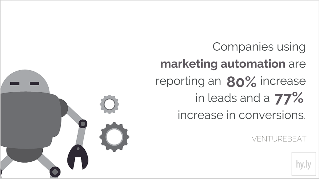 Companies using marketing automation are reporting an 80% increase in leads and a 77% increase in conversions.