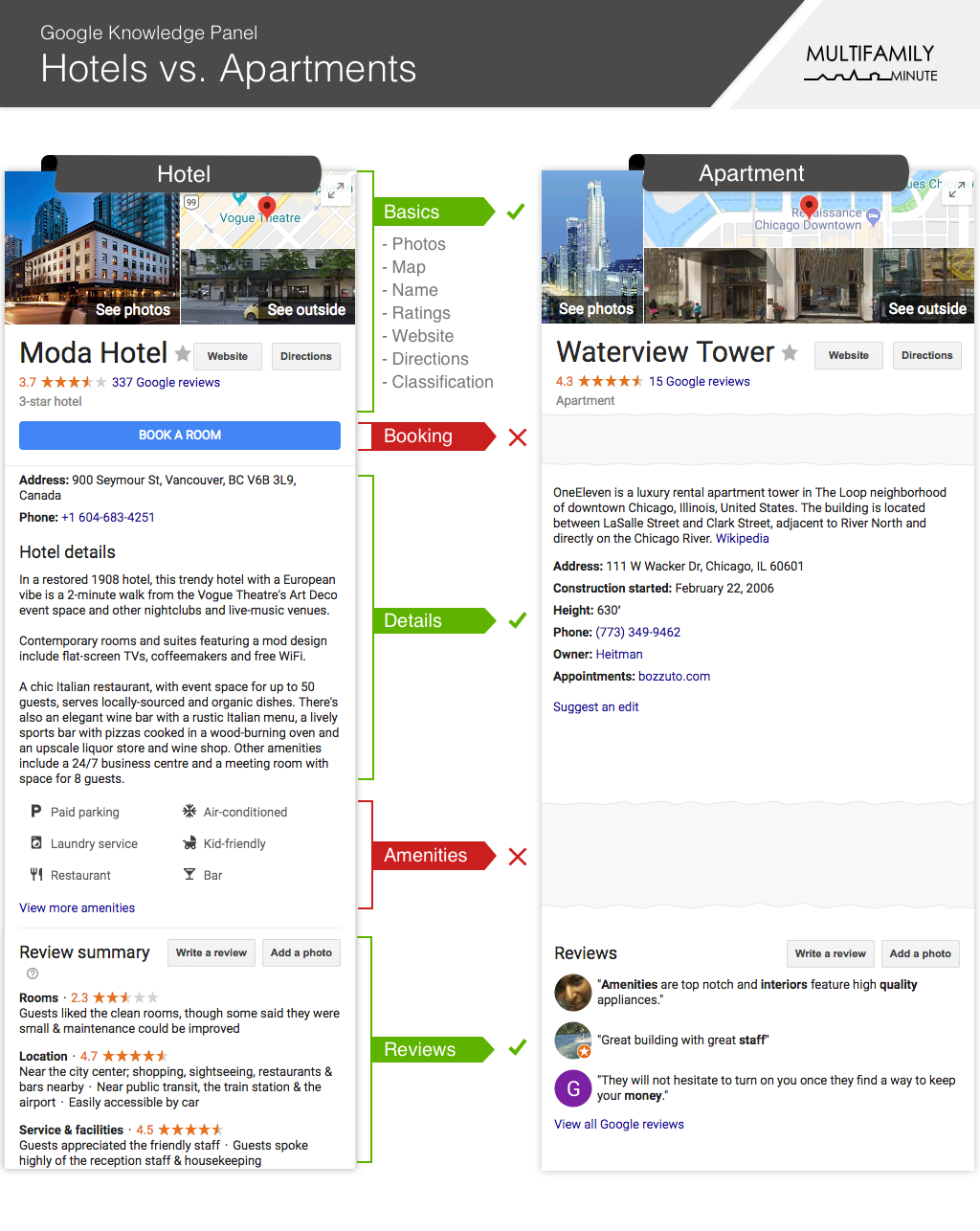 Google Knowledge Graph for Hotels vs. Apartments