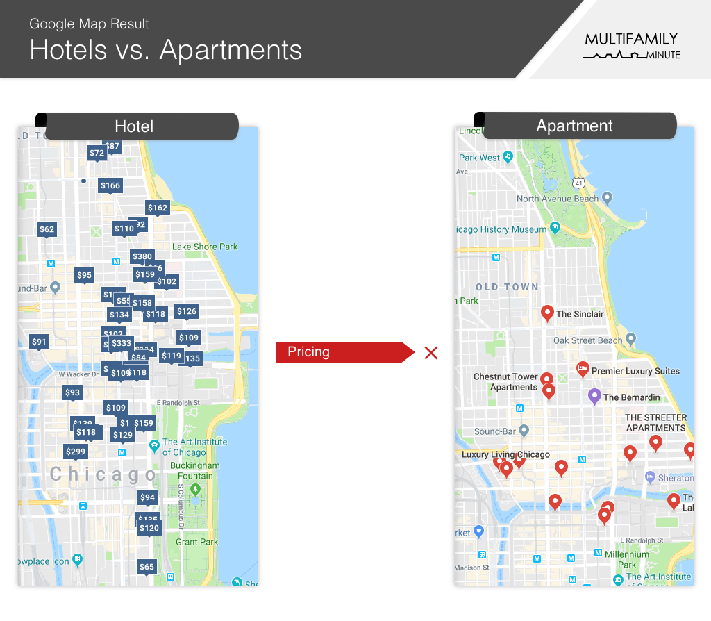 Google Maps Hotels and Apartments Results