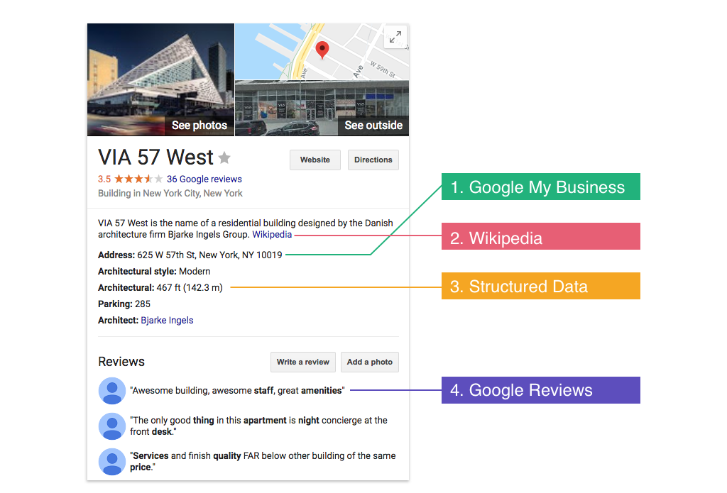 How to Build your Apartments Knowledge Graph Knowledge Panel Breakdown