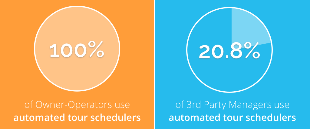 Some interesting stats on multifamily automation.