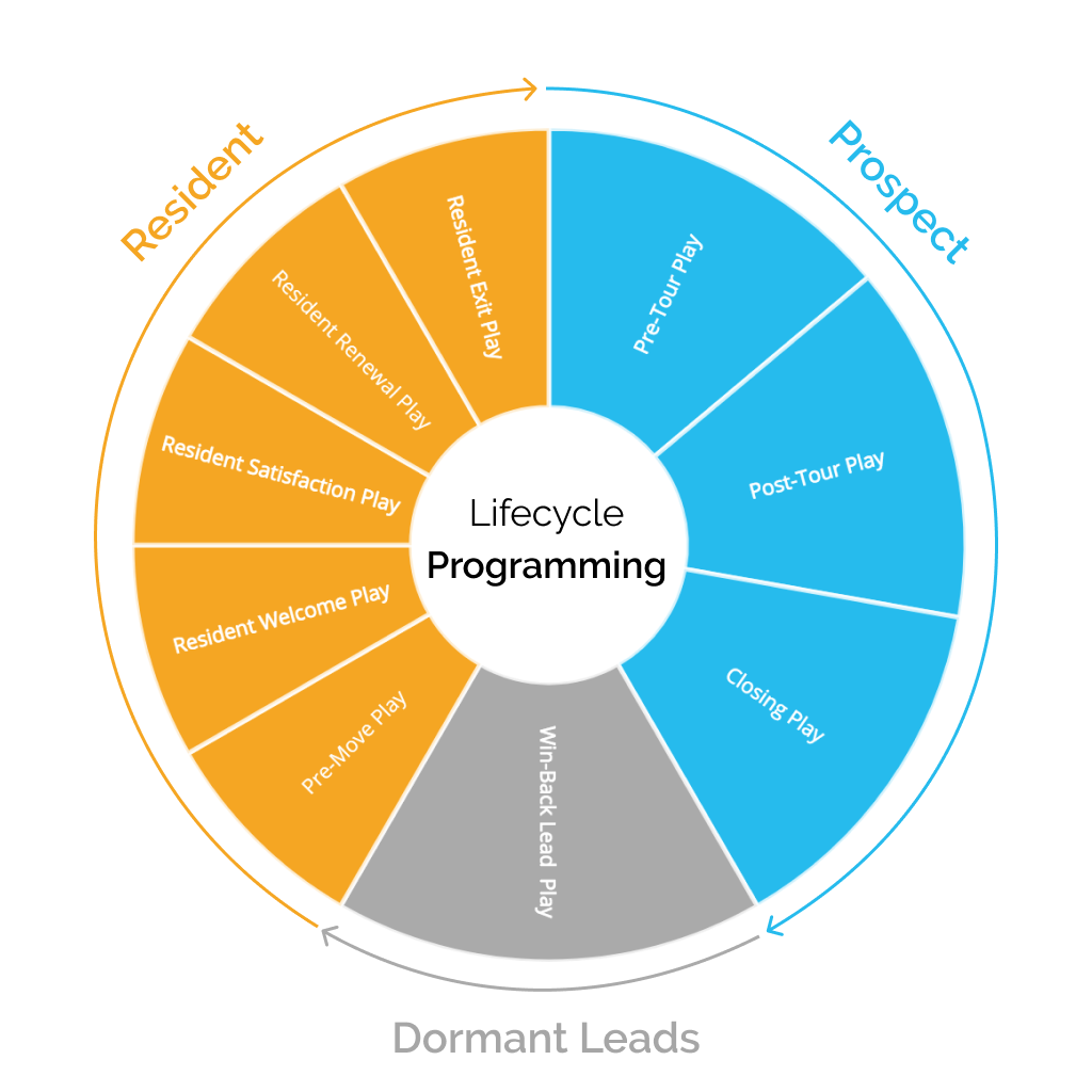 Multifamily's Customer Lifecycle