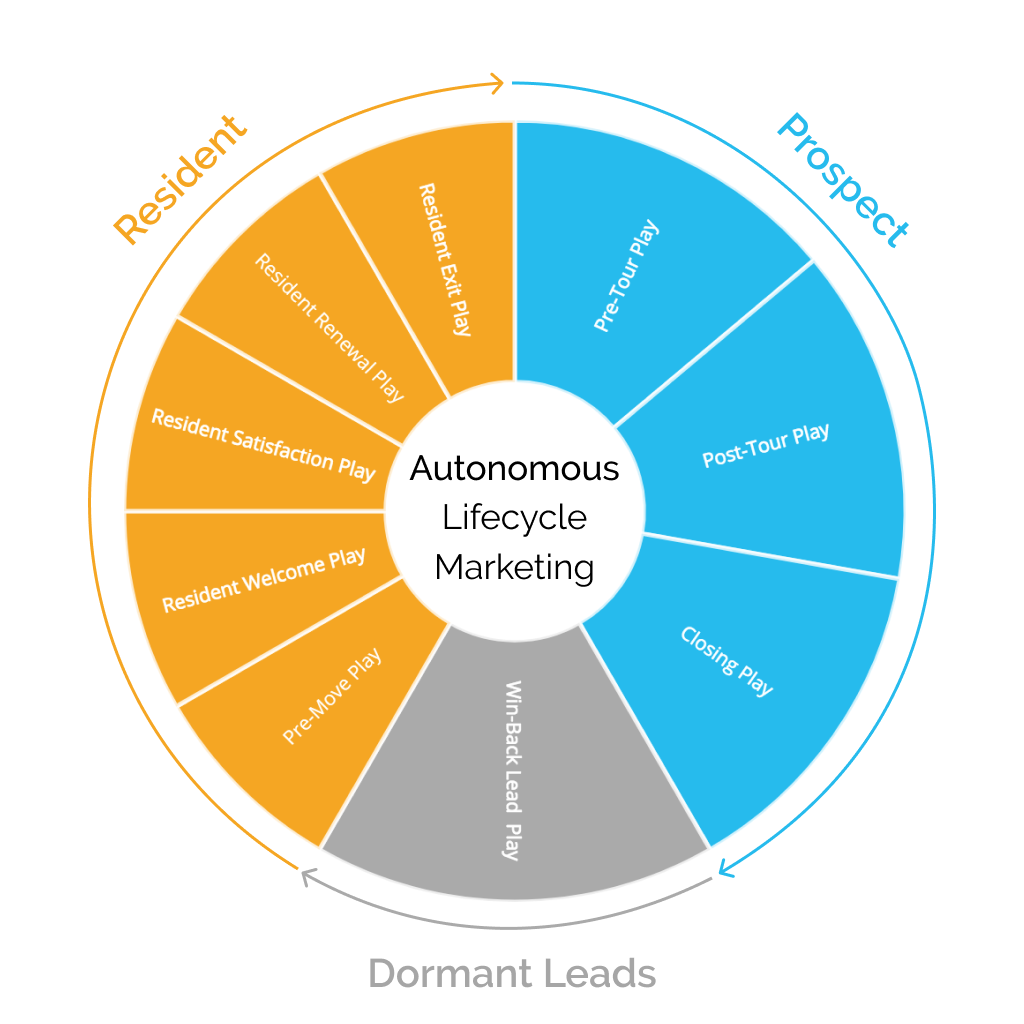 Autonomous Lifecycle Marketing Circle