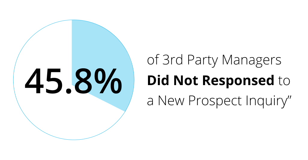 Here is a shocking statistic about Multifamily responsiveness