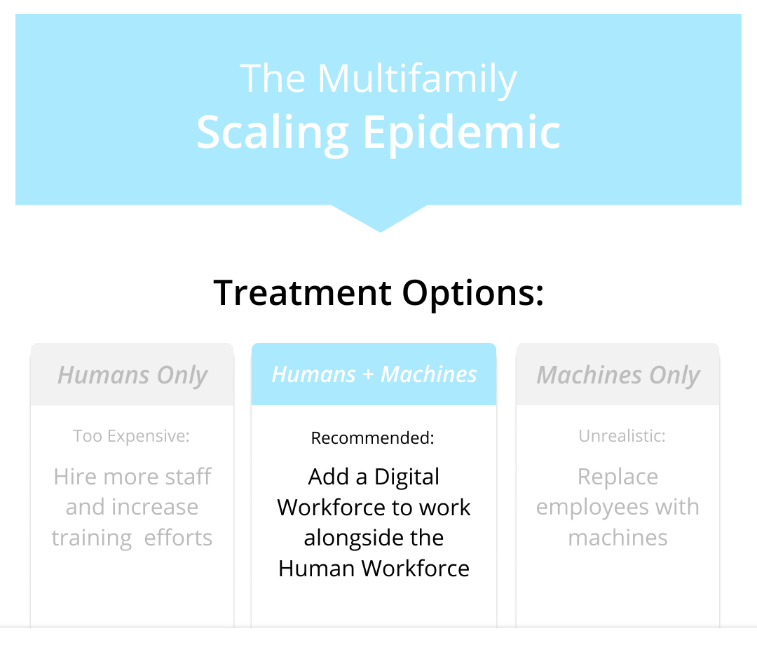Treatment Options for Multfamily's Scaling Problem width=