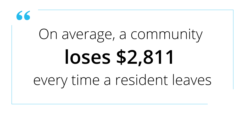 Here is a surprising statistic about poor resident retention
