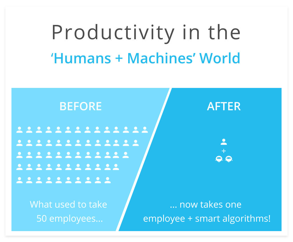 Productivity in the Humans + Machines World