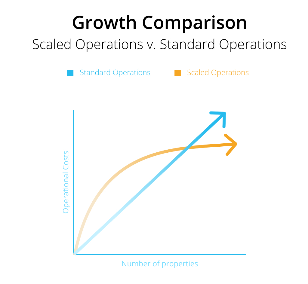 Here's a helpful graphic that shows how scaling compares to standard operations