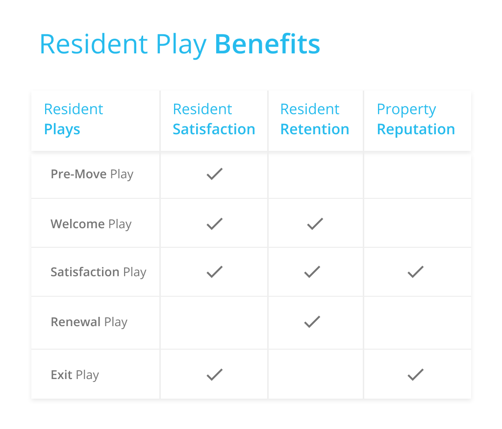 Resident Play Benefits