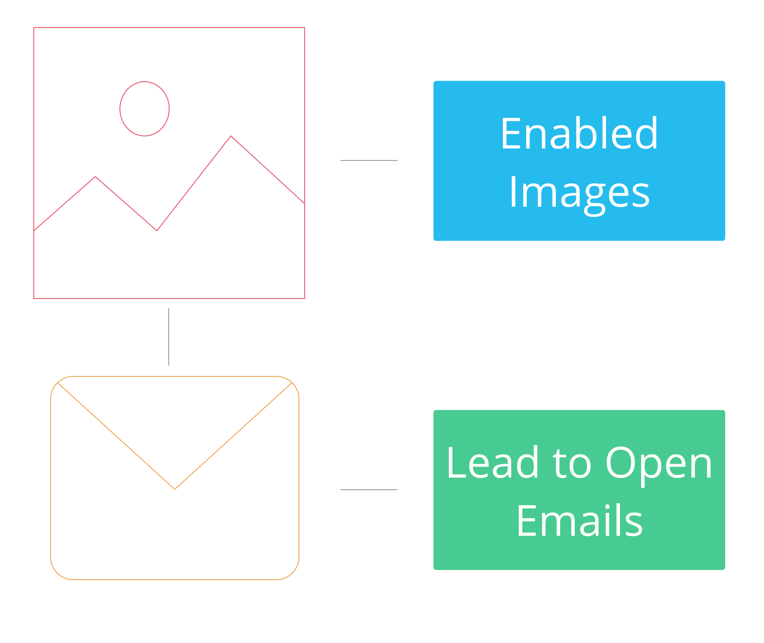 Using Open Rate to Improve Multifamily Email Performance